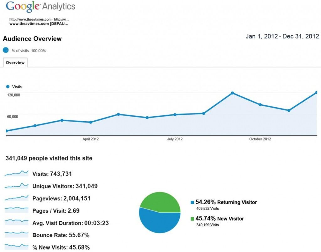 Google Analytics Statistics: January 1, 2012 to December 31, 2012